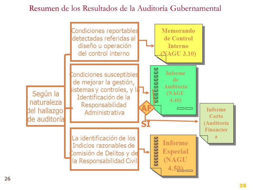 26 Resumen Resumen de los Resultados de la Auditoría Gubernamental Según la naturaleza del hallazgo de auditoría Condiciones reportables detectadas referidas al diseño u operación del control interno La identificación de los Indicios razonables de Comisión de Delitos y de la Responsabilidad Civil Condiciones susceptibles de mejorar la gestión, sistemas y controles, y la Identificación de la Responsabilidad Administrativa Memorando de Control Interno (NAGU 3.10) Memorando de Control Interno (NAGU 3.10) Informe de Auditoría (NAGU 4.40) Informe Especial (NAGU 4.50) Informe Especial (NAGU 4.50) Informe Corto (Auditoría Financier a Informe Corto (Auditoría Financier a AF SI