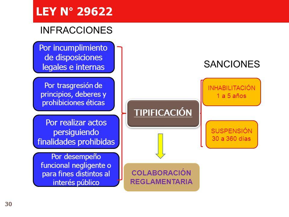 LEY N° 29622 INFRACCIONES SANCIONES Por incumplimiento de disposiciones legales e internas Por trasgresión de principios, deberes y prohibiciones étic