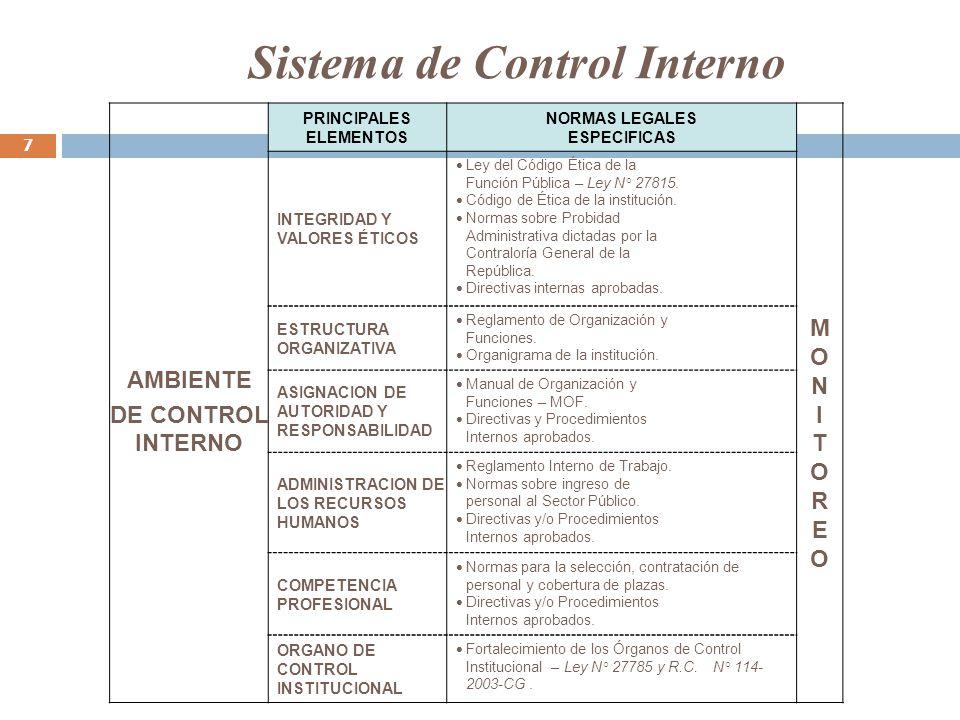 AMBIENTE DE CONTROL INTERNO PRINCIPALES ELEMENTOS NORMAS LEGALES ESPECIFICAS MONITOREOMONITOREO INTEGRIDAD Y VALORES ÉTICOS Ley del Código Ética de la