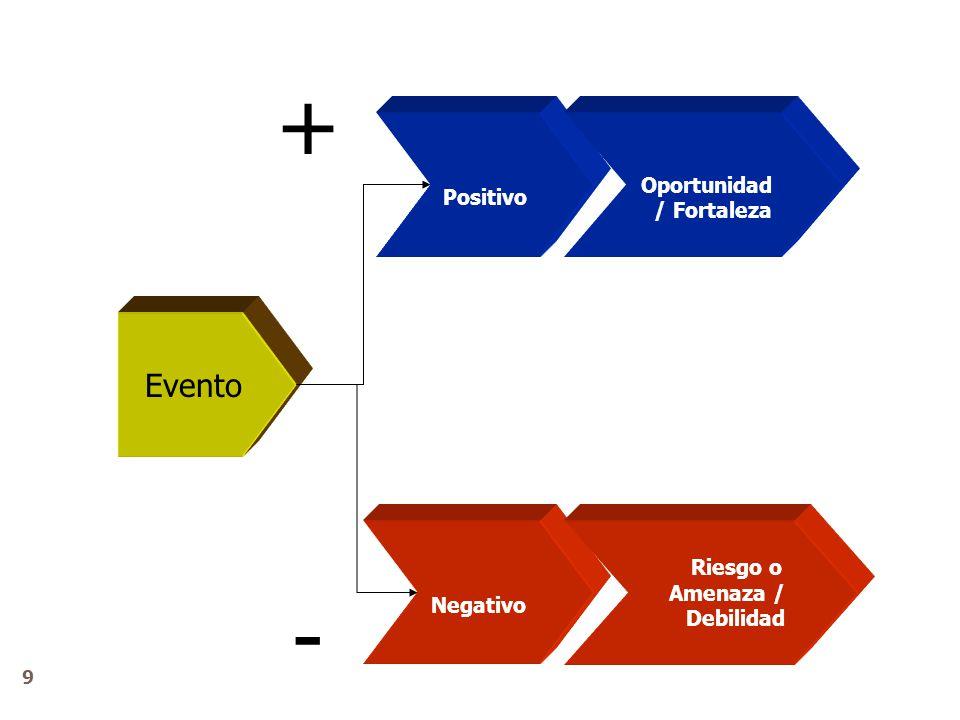 Evento Positivo Negativo Oportunidad / Fortaleza Riesgo o Amenaza / Debilidad + - 9