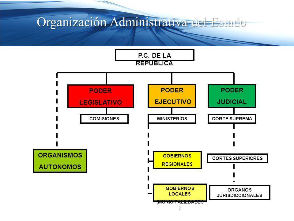 P.C. DE LA REPUBLICA PODER JUDICIAL PODER EJECUTIVO CORTE SUPREMAMINISTERIOS GOBIERNOS REGIONALES GOBIERNOS LOCALES (MUNICIPALILDADES ) PODER LEGISLAT