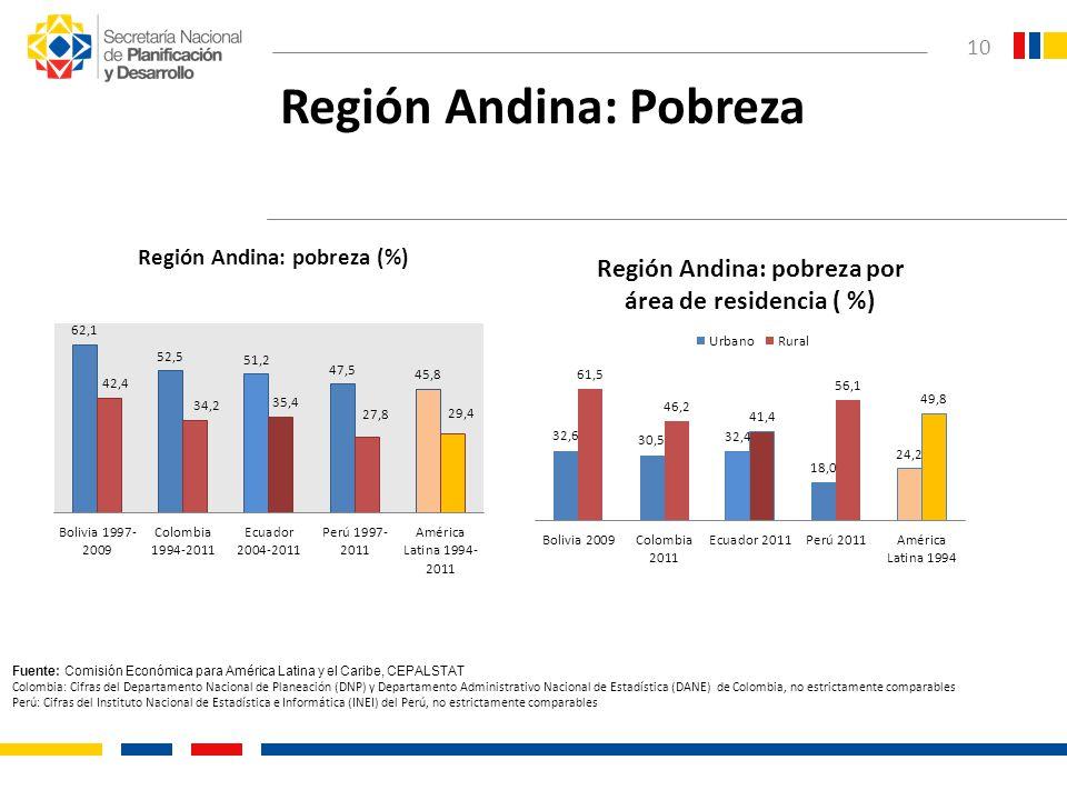10 Región Andina: Pobreza Fuente: Comisión Económica para América Latina y el Caribe, CEPALSTAT Colombia: Cifras del Departamento Nacional de Planeaci