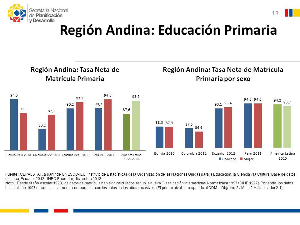 13 Región Andina: Educación Primaria Fuente: CEPALSTAT, a partir de UNESCO-IEU: Instituto de Estadísticas de la Organización de las Naciones Unidas pa