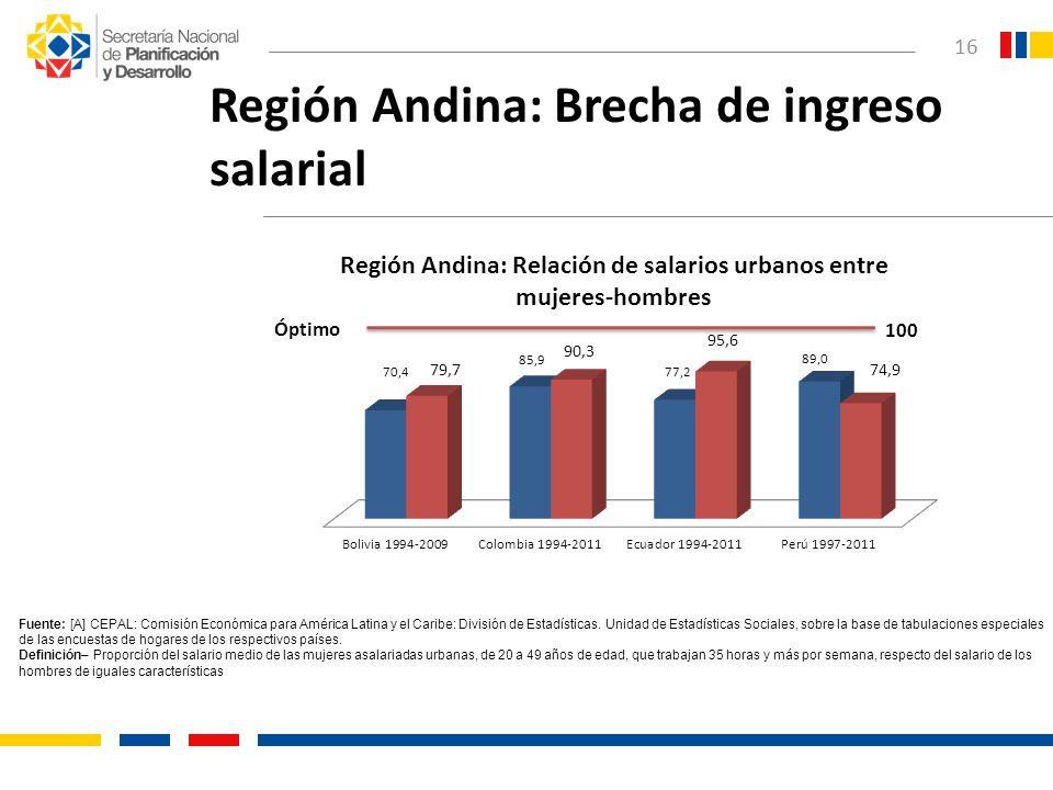 16 Región Andina: Brecha de ingreso salarial Fuente: [A] CEPAL: Comisión Económica para América Latina y el Caribe: División de Estadísticas. Unidad d
