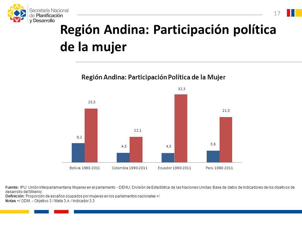17 Región Andina: Participación política de la mujer Fuente: IPU: Unión Interparlamentaria: Mujeres en el parlamento - DENU: División de Estadística d