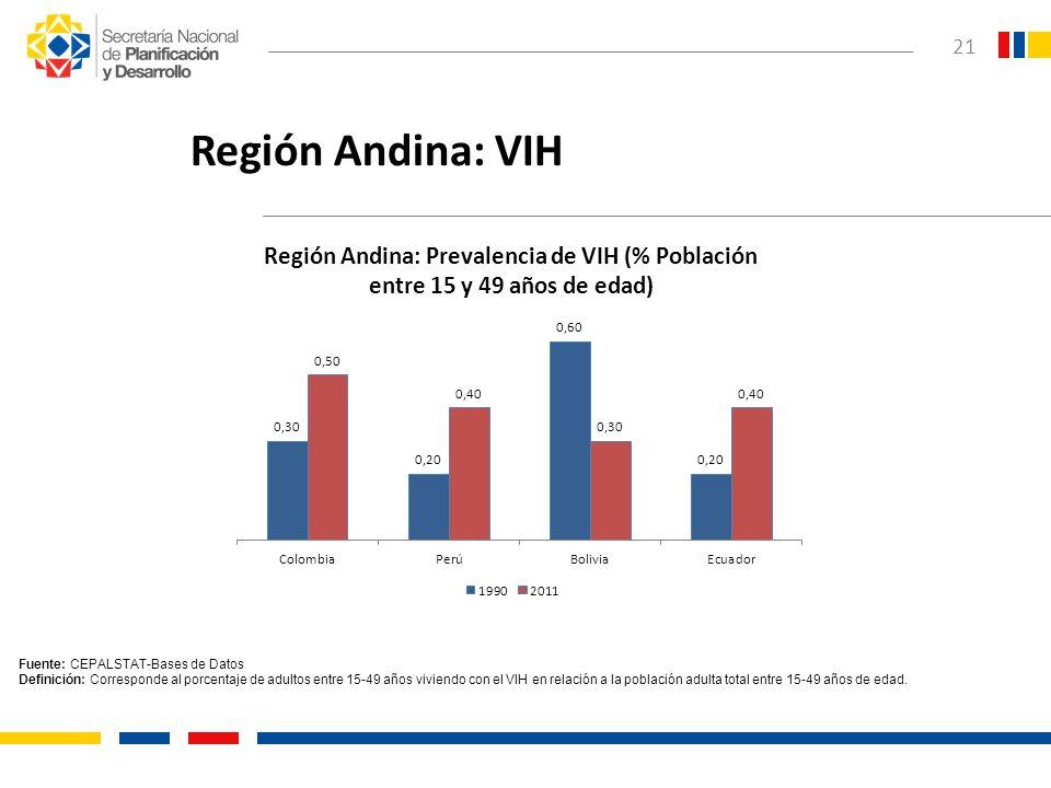21 Región Andina: VIH Fuente: CEPALSTAT-Bases de Datos Definición: Corresponde al porcentaje de adultos entre 15-49 años viviendo con el VIH en relaci