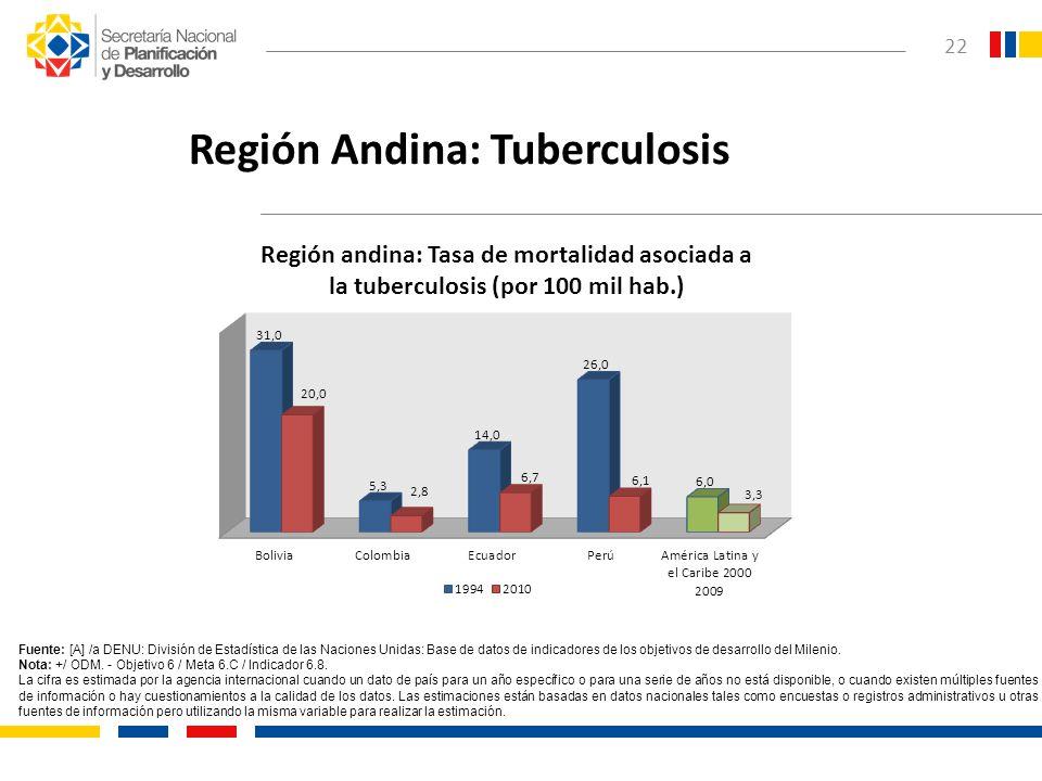 22 Región Andina: Tuberculosis Fuente: [A] /a DENU: División de Estadística de las Naciones Unidas: Base de datos de indicadores de los objetivos de d