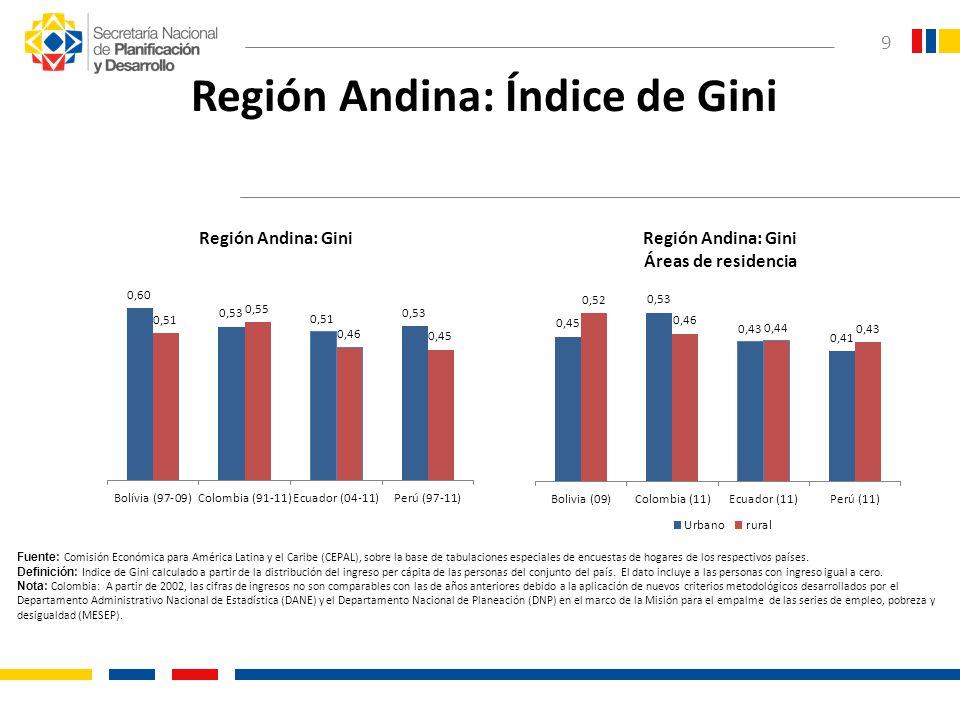 9 Región Andina: Índice de Gini Fuente: Comisión Económica para América Latina y el Caribe (CEPAL), sobre la base de tabulaciones especiales de encues