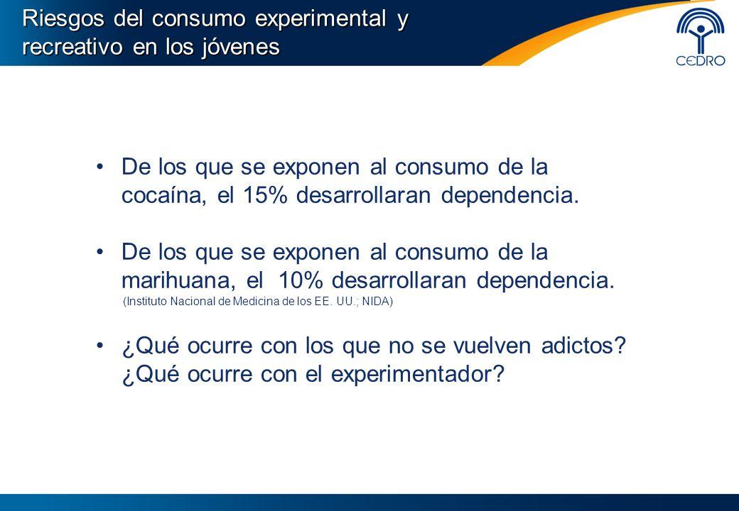 De los que se exponen al consumo de la cocaína, el 15% desarrollaran dependencia. De los que se exponen al consumo de la marihuana, el 10% desarrollar