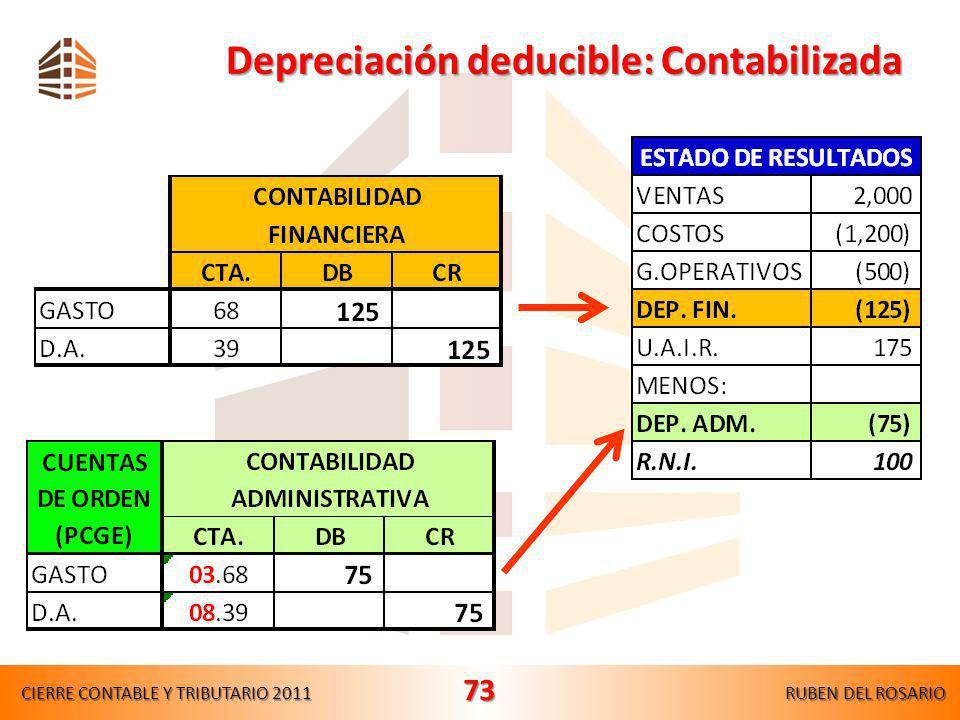 Dinámica contable y efectos tributarios CIERRE CONTABLE Y TRIBUTARIO 2011RUBEN DEL ROSARIO 72 Año 1: Gasto por provisión de incobrables AProvisión par
