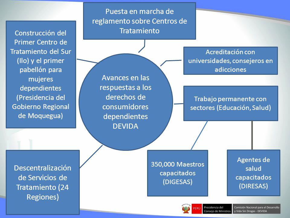 Avances en las respuestas a los derechos de consumidores dependientes DEVIDA Puesta en marcha de reglamento sobre Centros de Tratamiento Acreditación con universidades, consejeros en adicciones Trabajo permanente con sectores (Educación, Salud) Descentralización de Servicios de Tratamiento (24 Regiones) 350,000 Maestros capacitados (DIGESAS) Agentes de salud capacitados (DIRESAS) Construcción del Primer Centro de Tratamiento del Sur (Ilo) y el primer pabellón para mujeres dependientes (Presidencia del Gobierno Regional de Moquegua)