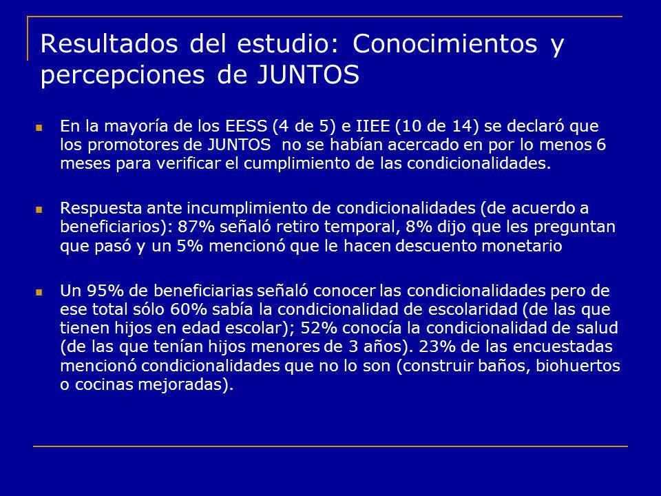 Resultados del estudio: Conocimientos y percepciones de JUNTOS En la mayoría de los EESS (4 de 5) e IIEE (10 de 14) se declaró que los promotores de J