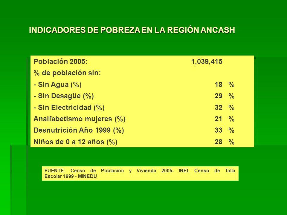 Población 2005:1,039,415 % de población sin: - Sin Agua (%)18% - Sin Desagüe (%)29% - Sin Electricidad (%)32% Analfabetismo mujeres (%)21% Desnutrición Año 1999 (%)33% Niños de 0 a 12 años (%)28% FUENTE: Censo de Población y Vivienda 2005- INEI, Censo de Talla Escolar 1999 - MINEDU INDICADORES DE POBREZA EN LA REGIÓN ANCASH