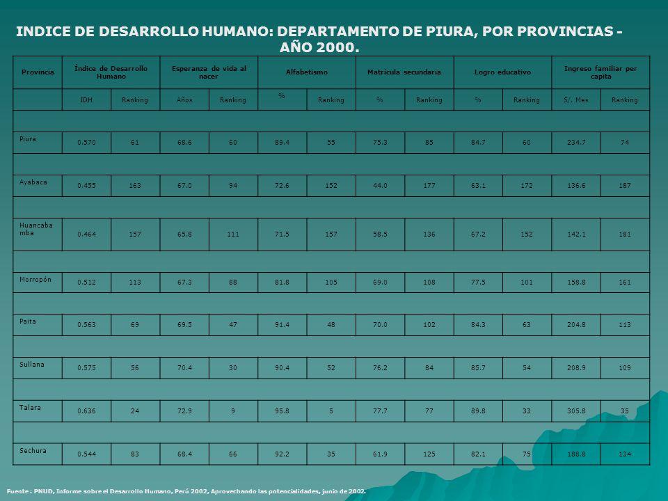INDICE DE DESARROLLO HUMANO: DEPARTAMENTO DE PIURA, POR PROVINCIAS - AÑO 2000. Provincia Índice de Desarrollo Humano Esperanza de vida al nacer Alfabe