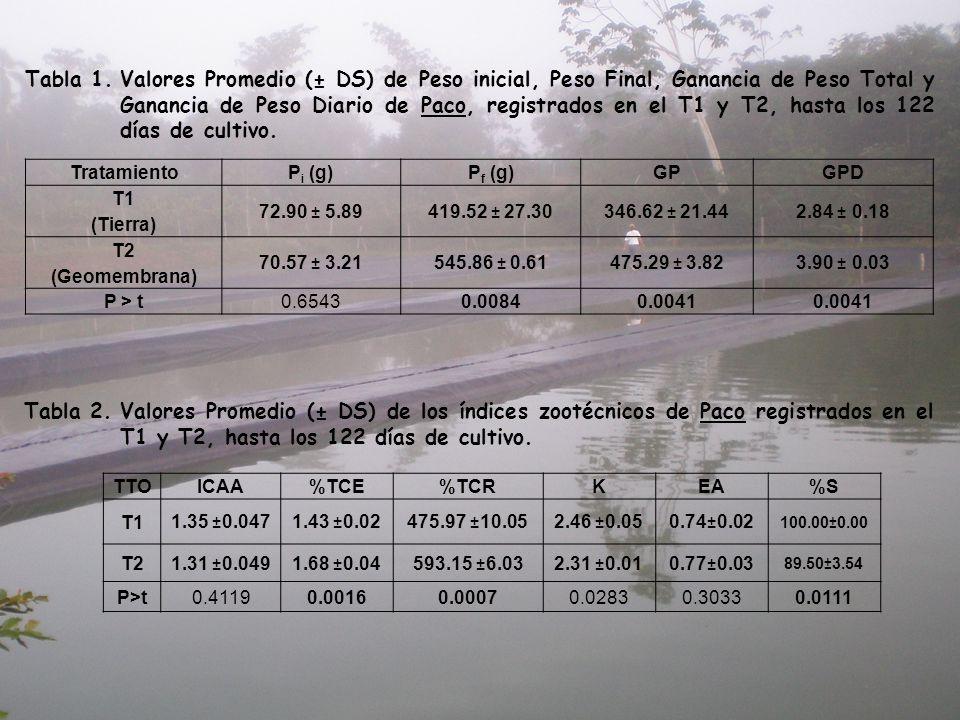 Tabla 1.Valores Promedio (± DS) de Peso inicial, Peso Final, Ganancia de Peso Total y Ganancia de Peso Diario de Paco, registrados en el T1 y T2, hast