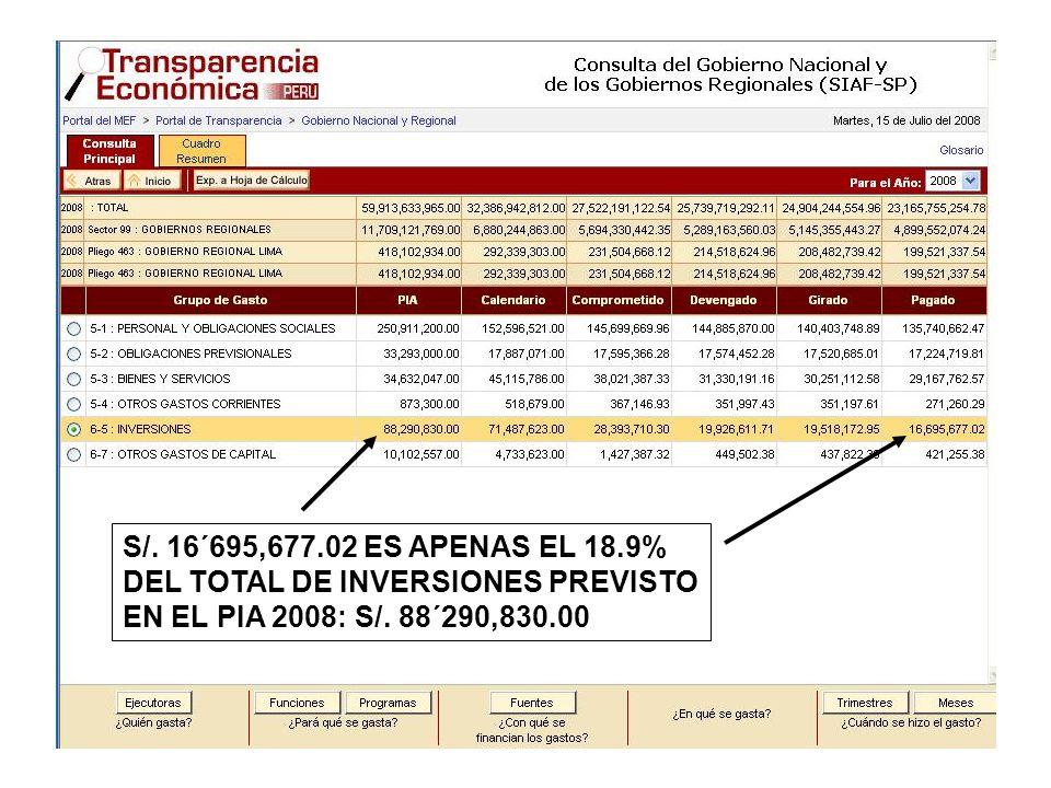 S/. 16´695,677.02 ES APENAS EL 18.9% DEL TOTAL DE INVERSIONES PREVISTO EN EL PIA 2008: S/. 88´290,830.00