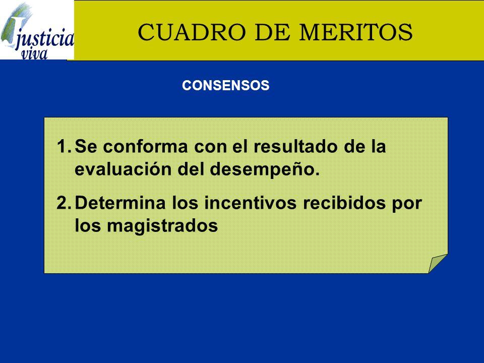CUADRO DE MERITOS 1.Se conforma con el resultado de la evaluación del desempeño.