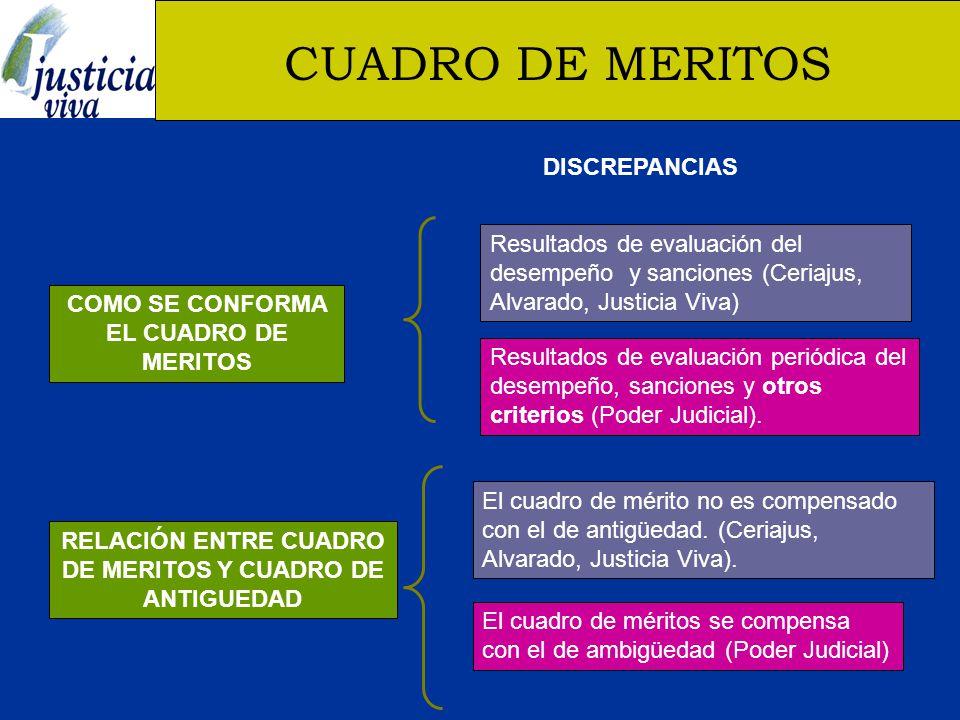 CUADRO DE MERITOS COMO SE CONFORMA EL CUADRO DE MERITOS RELACIÓN ENTRE CUADRO DE MERITOS Y CUADRO DE ANTIGUEDAD Resultados de evaluación del desempeño y sanciones (Ceriajus, Alvarado, Justicia Viva) Resultados de evaluación periódica del desempeño, sanciones y otros criterios (Poder Judicial).