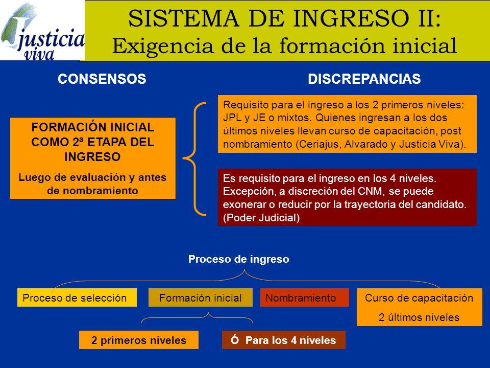 SISTEMA DE INGRESO III: Uso del registro de elegibles CONSENSOSDISCREPANCIAS REGISTRO DE ELEGIBLES CON LOS CANDIDATOS APTOS NO NOMBRADOS Para ser nombrados jueces titulares.