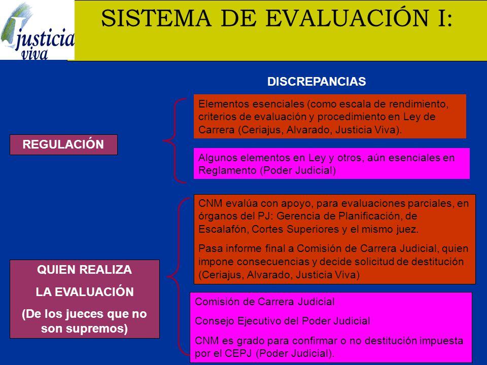 SISTEMA DE EVALUACIÓN I: REGULACIÓN QUIEN REALIZA LA EVALUACIÓN (De los jueces que no son supremos) Elementos esenciales (como escala de rendimiento, criterios de evaluación y procedimiento en Ley de Carrera (Ceriajus, Alvarado, Justicia Viva).