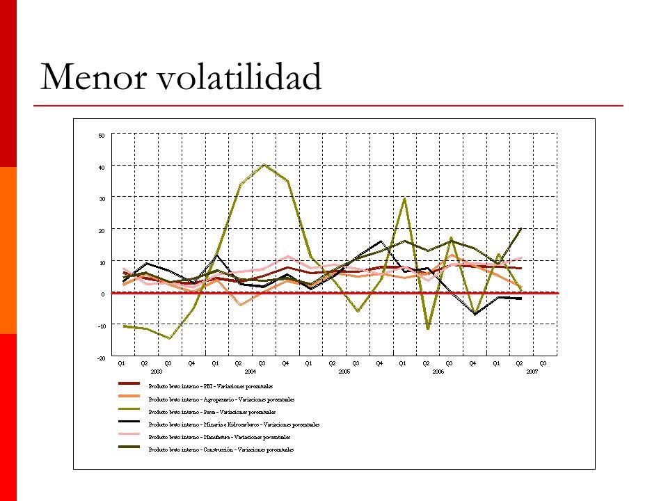 Menor volatilidad