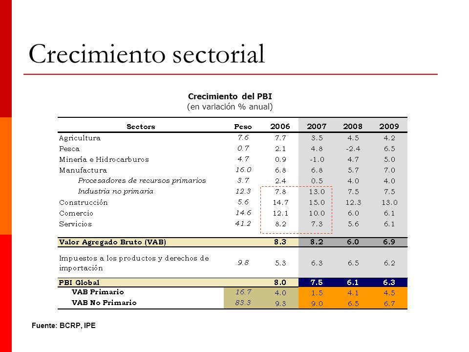 Fuente: BCRP, IPE Crecimiento del PBI (en variación % anual) Crecimiento sectorial