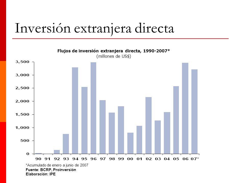 Inversión extranjera directa Flujos de inversión extranjera directa, 1990-2007* (millones de US$) *Acumulado de enero a junio de 2007 Fuente: BCRP, Pr