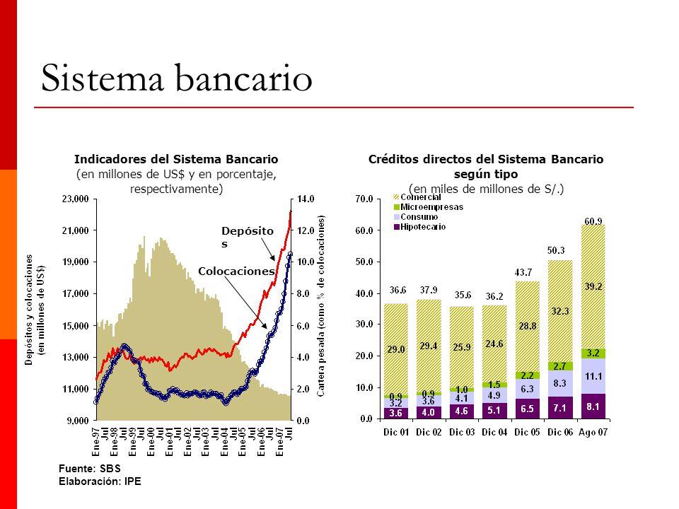 Sistema bancario Colocaciones Depósito s Fuente: SBS Elaboración: IPE Indicadores del Sistema Bancario (en millones de US$ y en porcentaje, respectiva