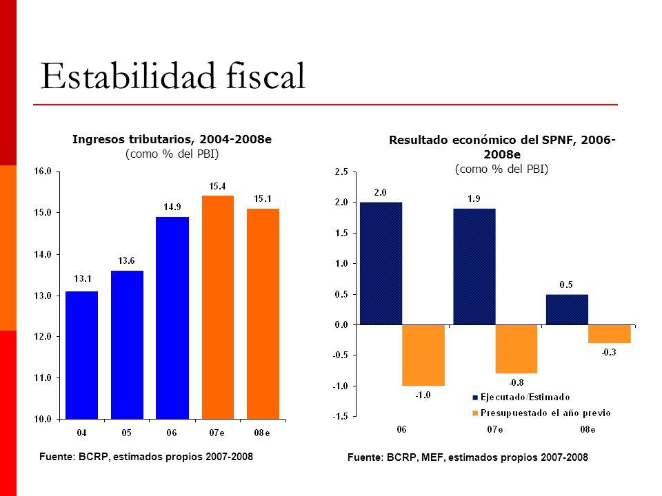 15 Fuente: BCRP, estimados propios 2007-2008 Resultado económico del SPNF, 2006- 2008e (como % del PBI) Ingresos tributarios, 2004-2008e (como % del P