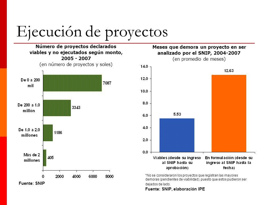 Fuente: SNIP Número de proyectos declarados viables y no ejecutados según monto, 2005 - 2007 (en número de proyectos y soles) Meses que demora un proy