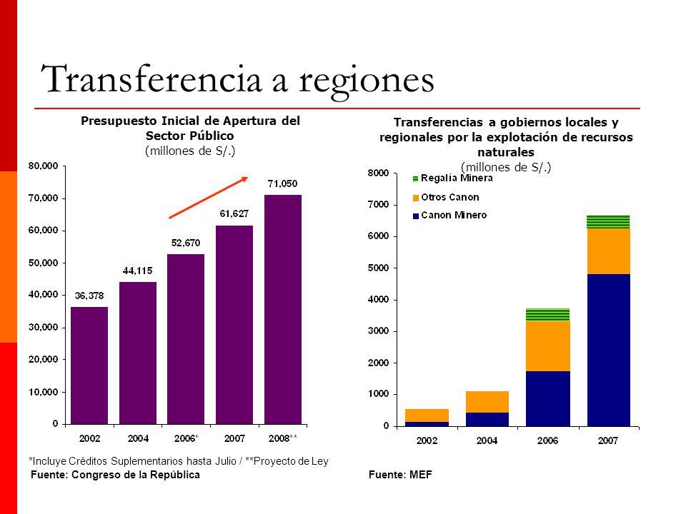 18 Presupuesto Inicial de Apertura del Sector Público (millones de S/.) Fuente: Congreso de la República *Incluye Créditos Suplementarios hasta Julio