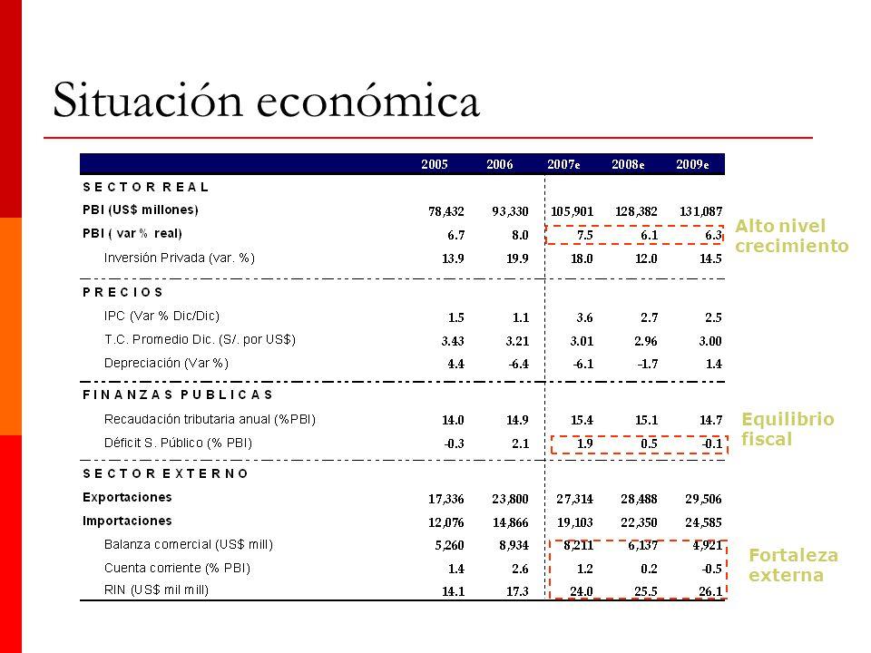 Situación económica Alto nivel crecimiento Equilibrio fiscal Fortaleza externa