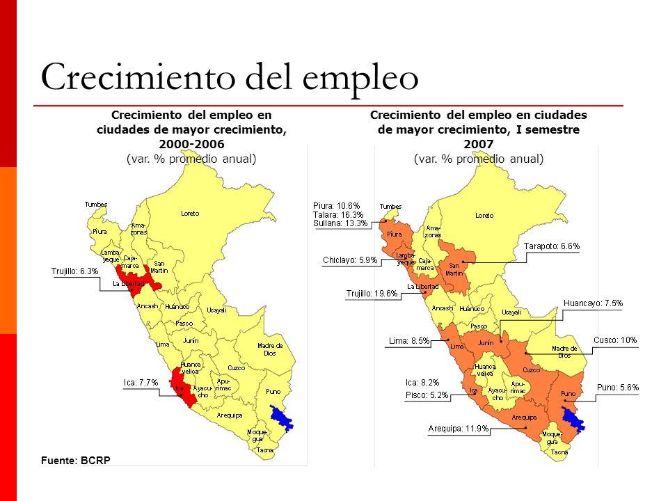 Fuente: BCRP Crecimiento del empleo en ciudades de mayor crecimiento, 2000-2006 (var. % promedio anual) Crecimiento del empleo en ciudades de mayor cr