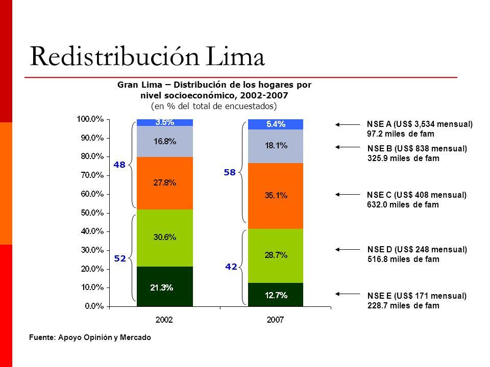 Gran Lima – Distribución de los hogares por nivel socioeconómico, 2002-2007 (en % del total de encuestados) Fuente: Apoyo Opinión y Mercado NSE E (US$