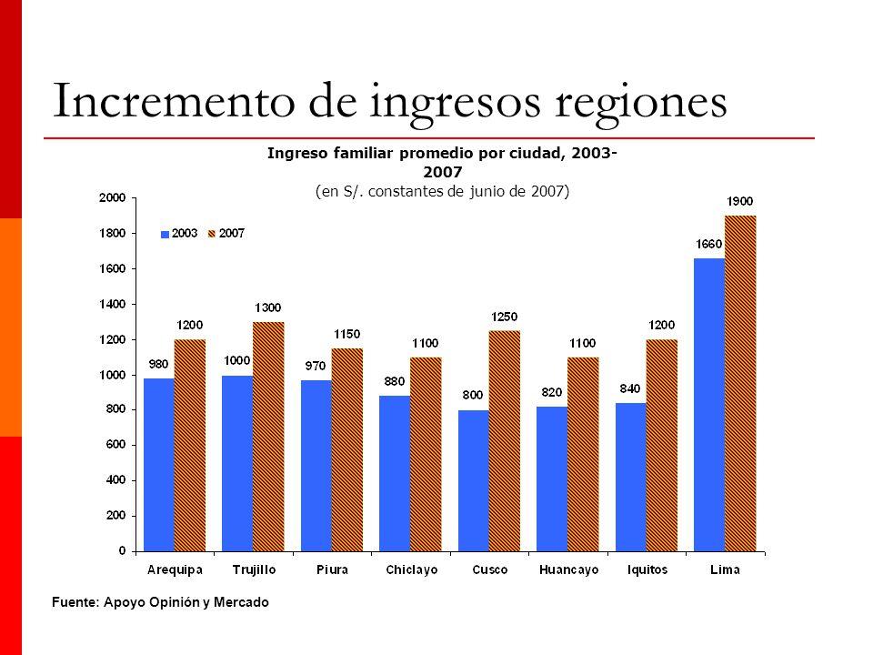 Ingreso familiar promedio por ciudad, 2003- 2007 (en S/. constantes de junio de 2007) Fuente: Apoyo Opinión y Mercado Incremento de ingresos regiones