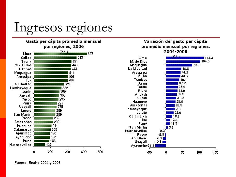 Fuente: Enaho 2004 y 2006 Gasto per cápita promedio mensual por regiones, 2006 (S/.) Variación del gasto per cápita promedio mensual por regiones, 200