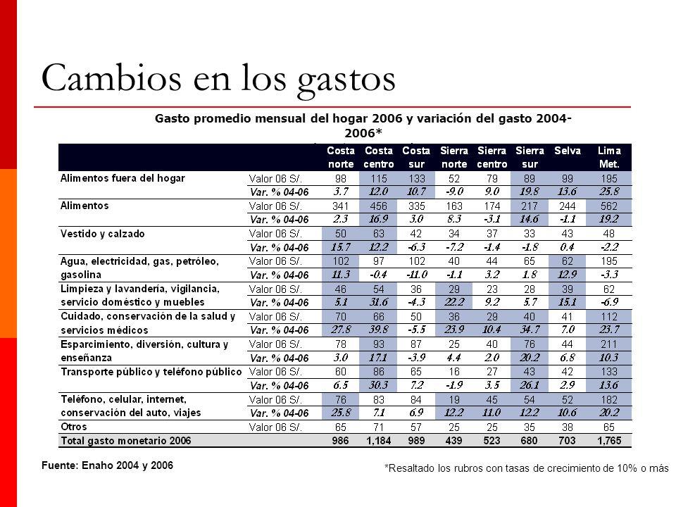 Fuente: Enaho 2004 y 2006 Gasto promedio mensual del hogar 2006 y variación del gasto 2004- 2006* (en S/. y en var.%) *Resaltado los rubros con tasas