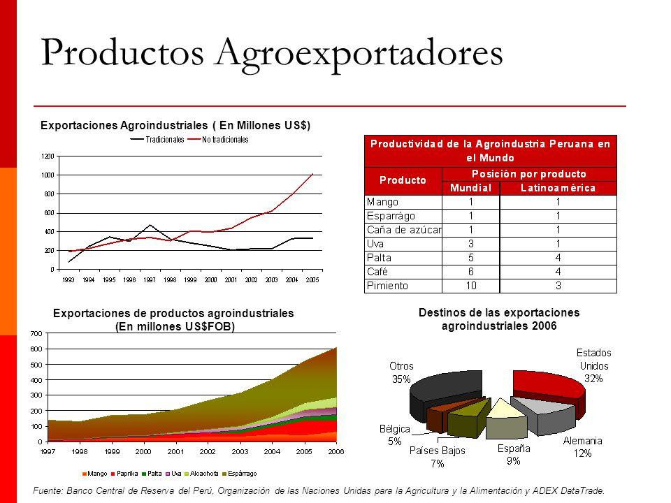 Productos Agroexportadores Fuente: Banco Central de Reserva del Perú, Organización de las Naciones Unidas para la Agricultura y la Alimentación y ADEX