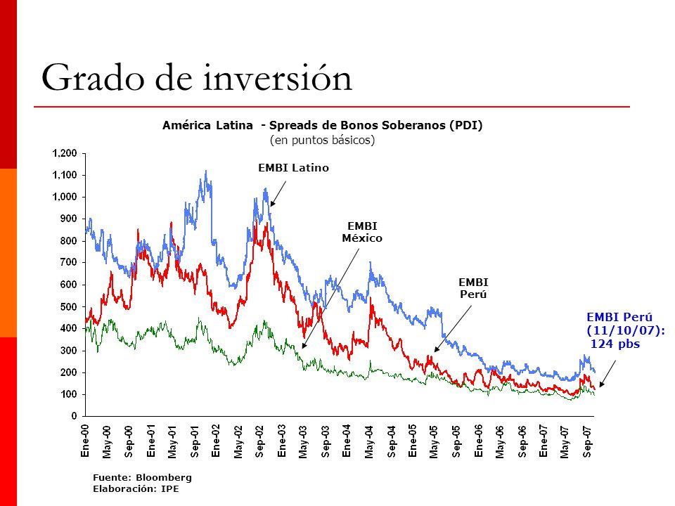 Grado de inversión EMBI Latino EMBI México EMBI Perú (11/10/07): 124 pbs América Latina - Spreads de Bonos Soberanos (PDI) (en puntos básicos) Fuente: