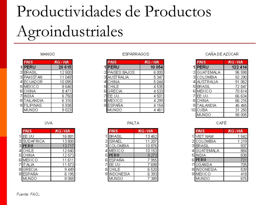 Productividades de Productos Agroindustriales Fuente: FAO.