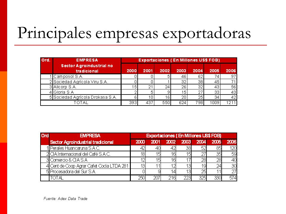 Principales empresas exportadoras Fuente: Adex Data Trade