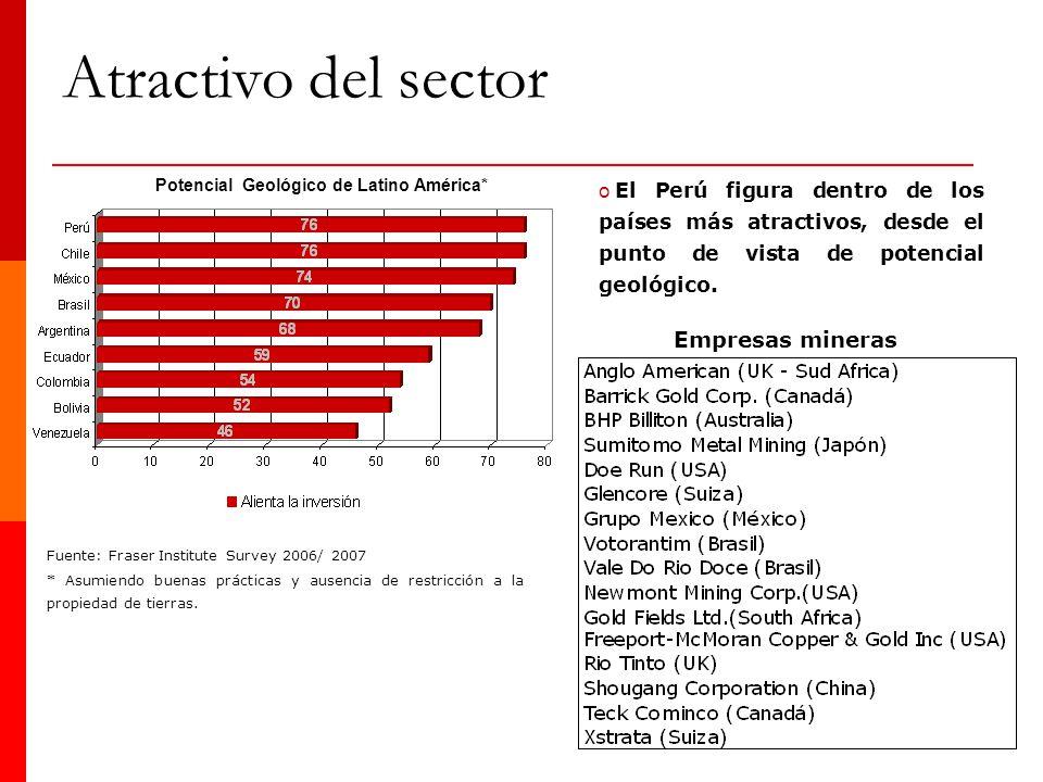 o El Perú figura dentro de los países más atractivos, desde el punto de vista de potencial geológico. Empresas mineras Potencial Geológico de Latino A