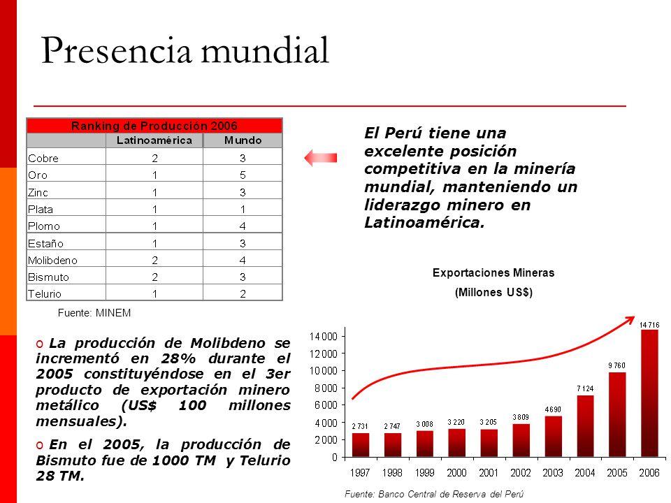 El Perú tiene una excelente posición competitiva en la minería mundial, manteniendo un liderazgo minero en Latinoamérica. oLa producción de Molibdeno