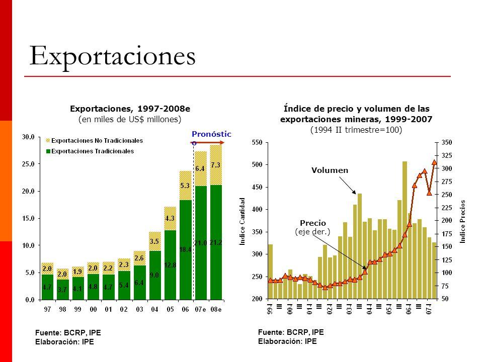 Exportaciones Índice de precio y volumen de las exportaciones mineras, 1999-2007 (1994 II trimestre=100) Volumen Precio (eje der.) Fuente: BCRP, IPE E
