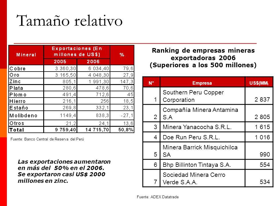 Las exportaciones aumentaron en más del 50% en el 2006. Se exportaron casi US$ 2000 millones en zinc. N°EmpresaUS$(MM ) 1 Southern Peru Copper Corpora
