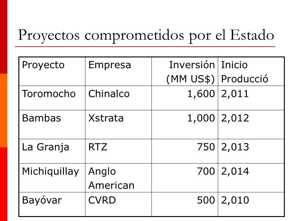 Proyectos comprometidos por el Estado ProyectoEmpresaInversión (MM US$) Inicio Producció ToromochoChinalco1,6002,011 BambasXstrata1,0002,012 La Granja