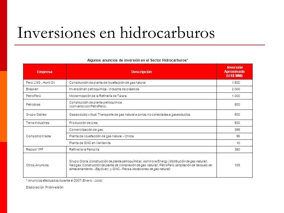 Inversiones en hidrocarburos Algunos anuncios de inversión en el Sector Hidrocarburos* EmpresaDescripción Inversión Aproximada (US$ MM) Perú LNG - Hun