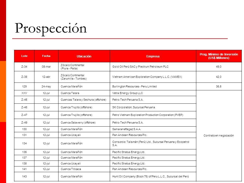 Prospección LoteFecha UbicaciónEmpresa Prog. Mínimo de Inversión (US$ Millones) Z-3408-mar Zócalo Continental (Piura - Paita) Gold Oil Perú SAC y Plec