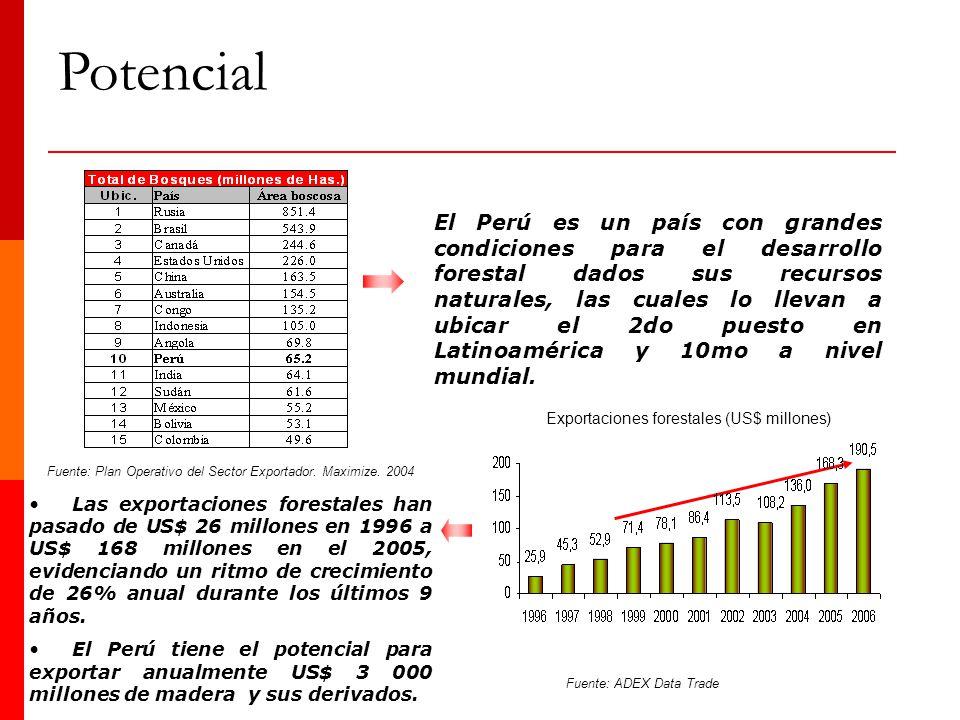 El Perú es un país con grandes condiciones para el desarrollo forestal dados sus recursos naturales, las cuales lo llevan a ubicar el 2do puesto en La