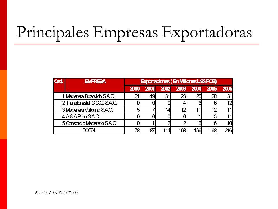 Principales Empresas Exportadoras Fuente: Adex Data Trade.